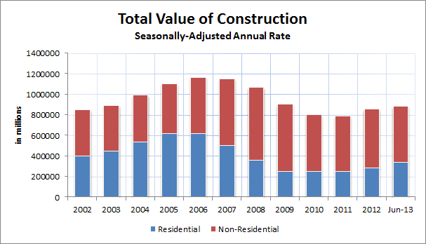 Construction Spending June