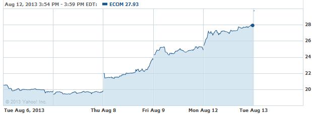ECOM-08132013