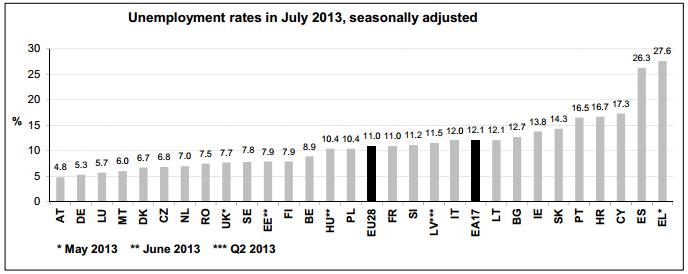 Euro Unemployment