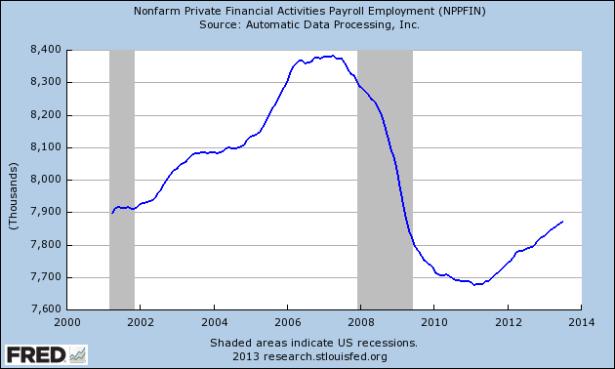 Financial Employment