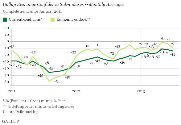 Gallup Chart 1