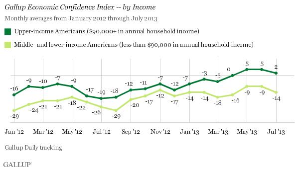 Gallup Chart 2