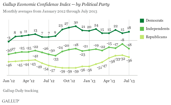 Gallup Chart 3