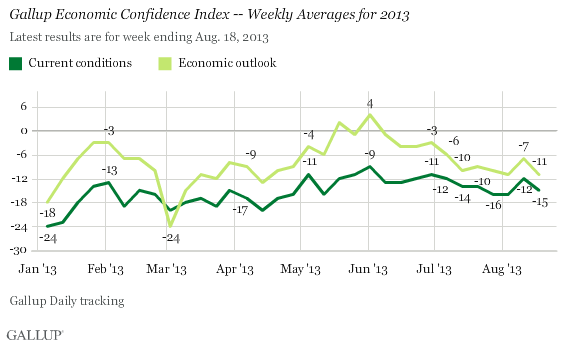 Gallup Econ Confidence