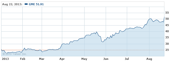Gamestop Corporation Common Sto Stock Chart - GME Interactive Chart - Yahoo! Finance