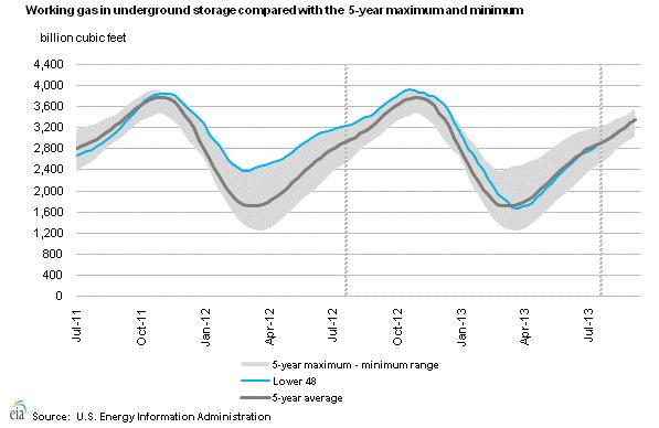 Gas in underground storage