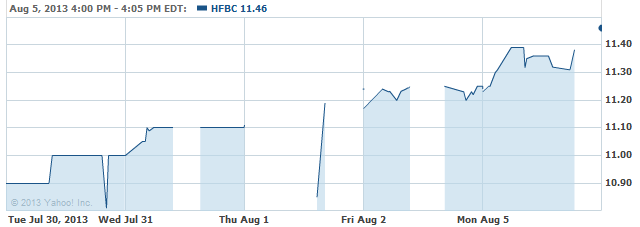 HFBC-08062013