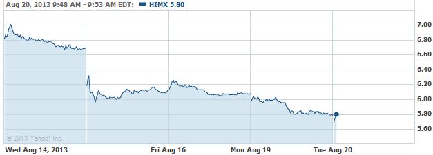 HIMX-20130820