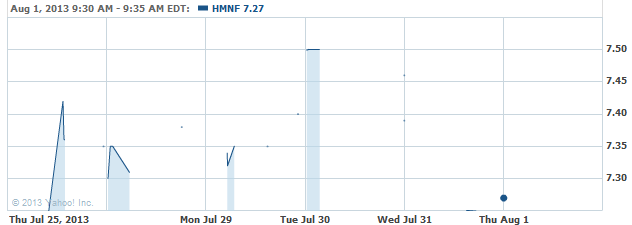 HMNF-20130801