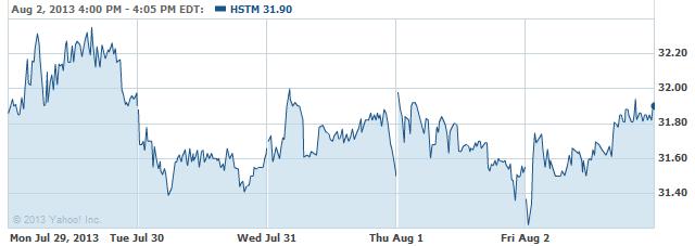 HSTM-08052013