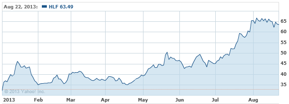 Herbalife Ltd. Common Stock Stock Chart - HLF Interactive Chart - Yahoo! Finance