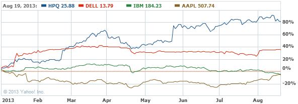 Hewlett-Packard Company Common Stock Chart - HPQ Interactive Chart - Yahoo! Finance