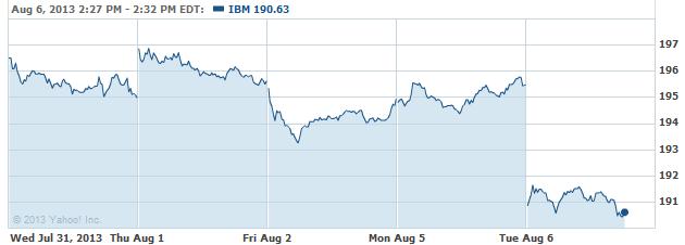 IBM-08062013