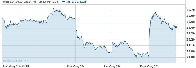 INTC-20130819
