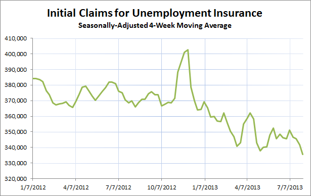 Initial Unemployment Claims Aug 3