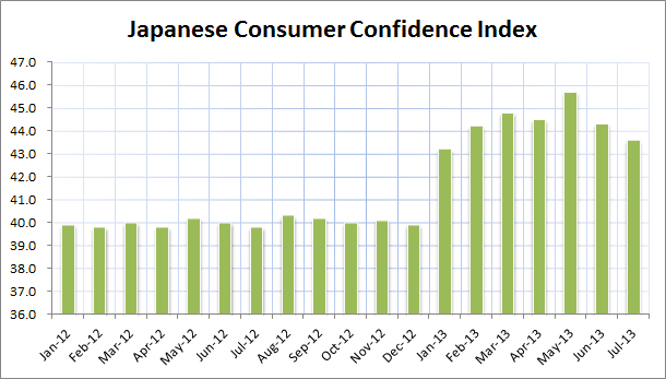 Source: Data from Economic and Social Research Institute, Cabinet Office, Government of Japan