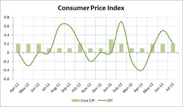 July Consumer Price Index
