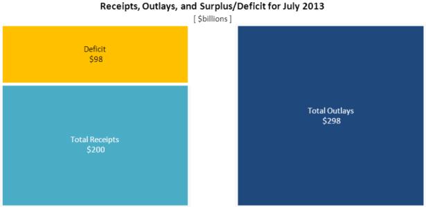 July Deficit