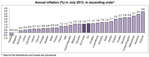 July EU Inflation