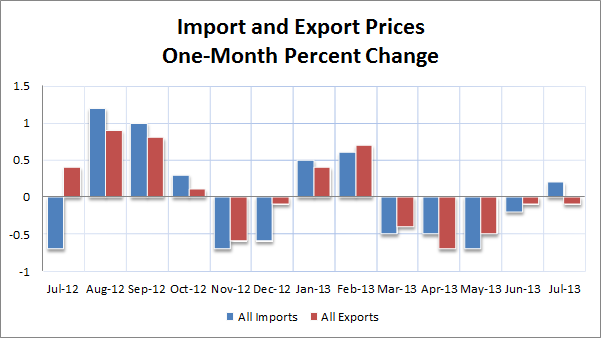 July Import and Export Prices