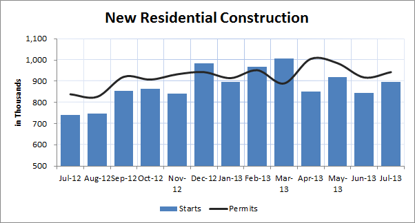 July New Residential Construction