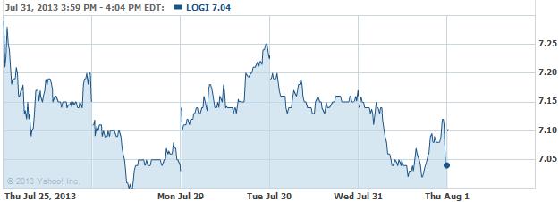 LOGI-20130801