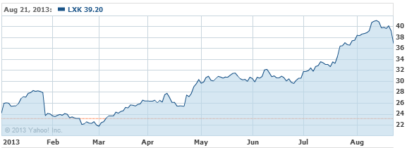 Lexmark International, Inc. Com Stock Chart - LXK Interactive Chart - Yahoo! Finance