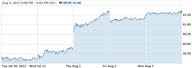 MCHP-08062013