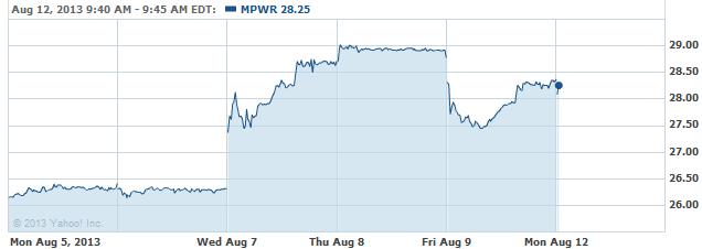 MPWR-08122013