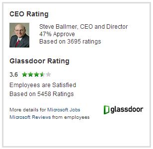 MSFT Stock News & Earnings - Microsoft Corporation Stock Price History