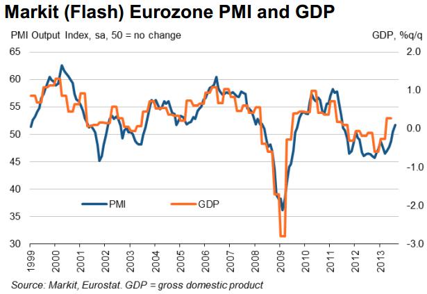 Markit Euro