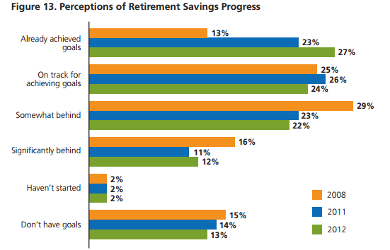 MetLife Retirement Progress