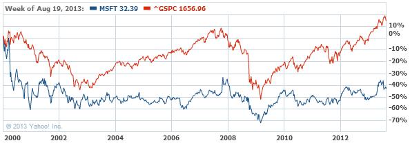 Microsoft Corporation Stock Chart - MSFT Interactive Chart - Yahoo! Finance22