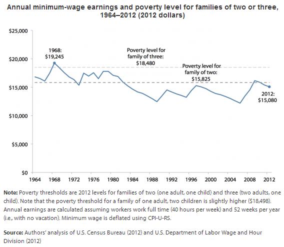 Minimum Wage 3