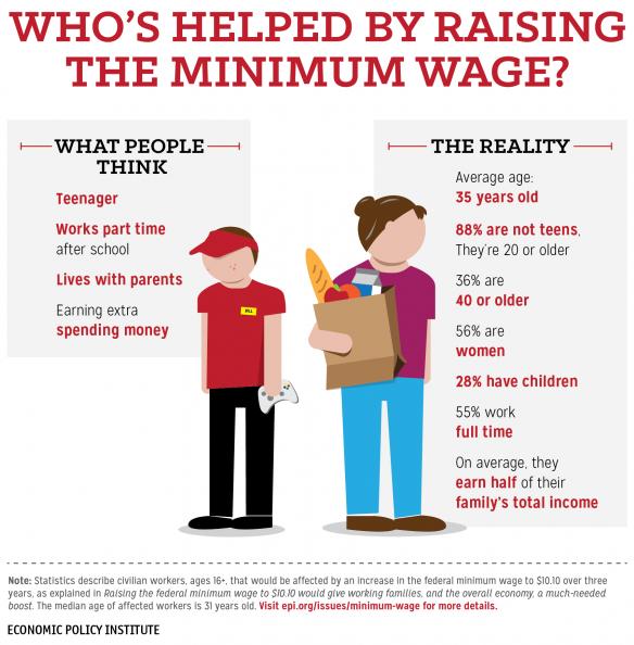 Minimum Wage Demo22