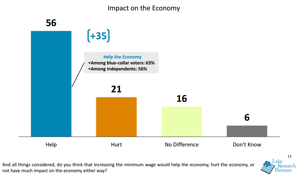 Minimum Wage Impact