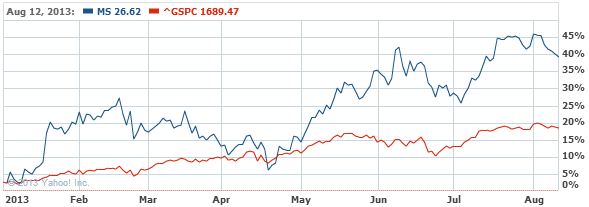 Morgan Stanley Common Stock Stock Chart - MS Interactive Chart - Yahoo! Finance