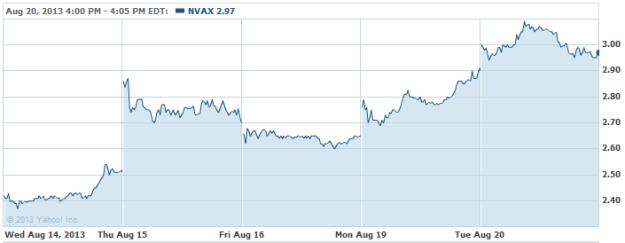 NVAX-20130820