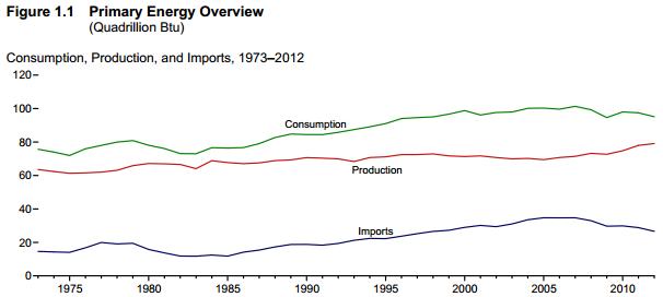 Oil Production Consumption