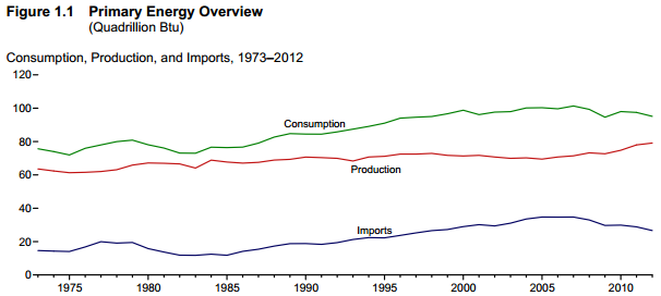 Oil Production Consumption