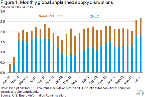 Oil Supply Disruptions