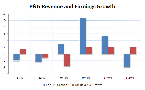 P&G Revenue and Earnings Growth