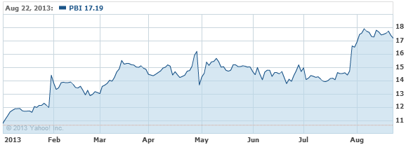 Pitney Bowes Inc. Common Stock Stock Chart - PBI Interactive Chart - Yahoo! Finance