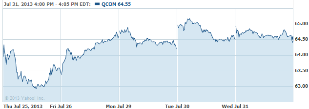 QCOM-20130801