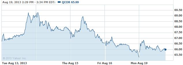 QCOR-20130819