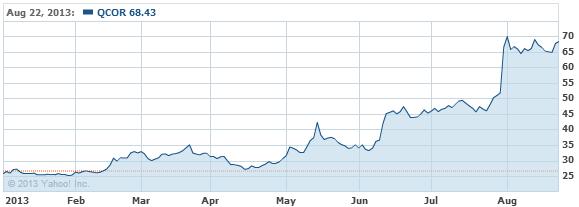Questcor Pharmaceuticals, Inc. Stock Chart - QCOR Interactive Chart - Yahoo! Finance