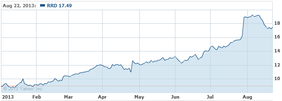 R.R. Donnelley & Sons Company Stock Chart - RRD Interactive Chart - Yahoo! Finance
