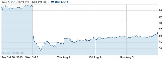 RBC-08062013