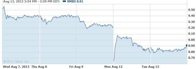 RMBS-08132013