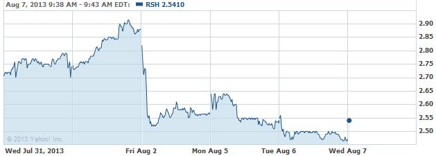 RSH-08072013